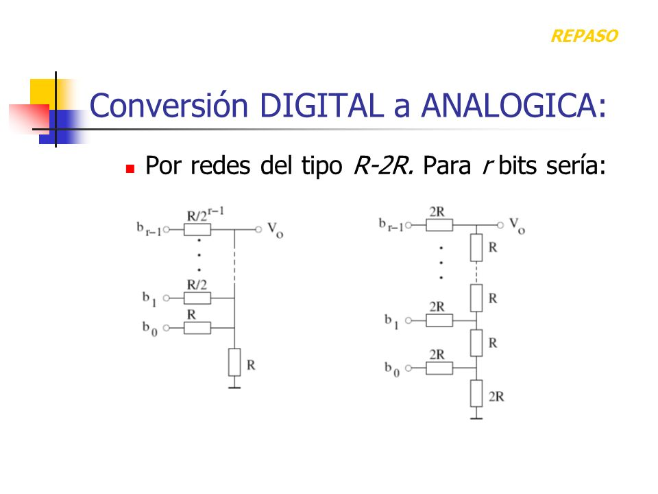Conversión DIGITAL a ANALOGICA: