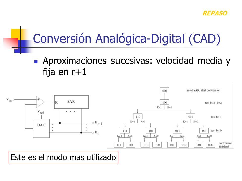 Conversión Analógica-Digital (CAD)