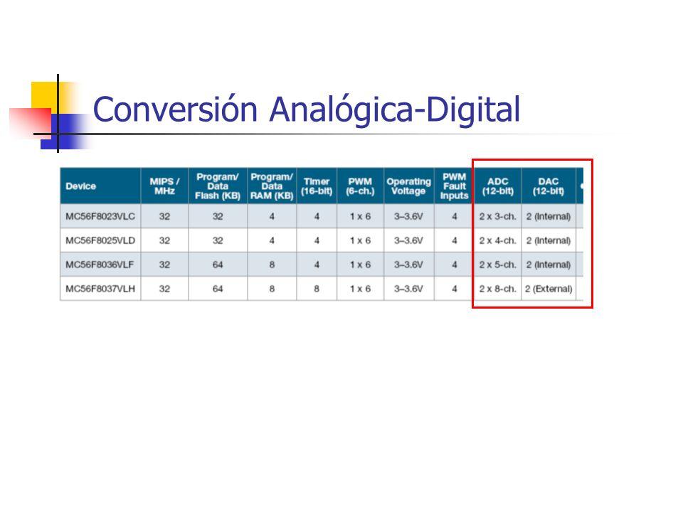 Conversión Analógica-Digital