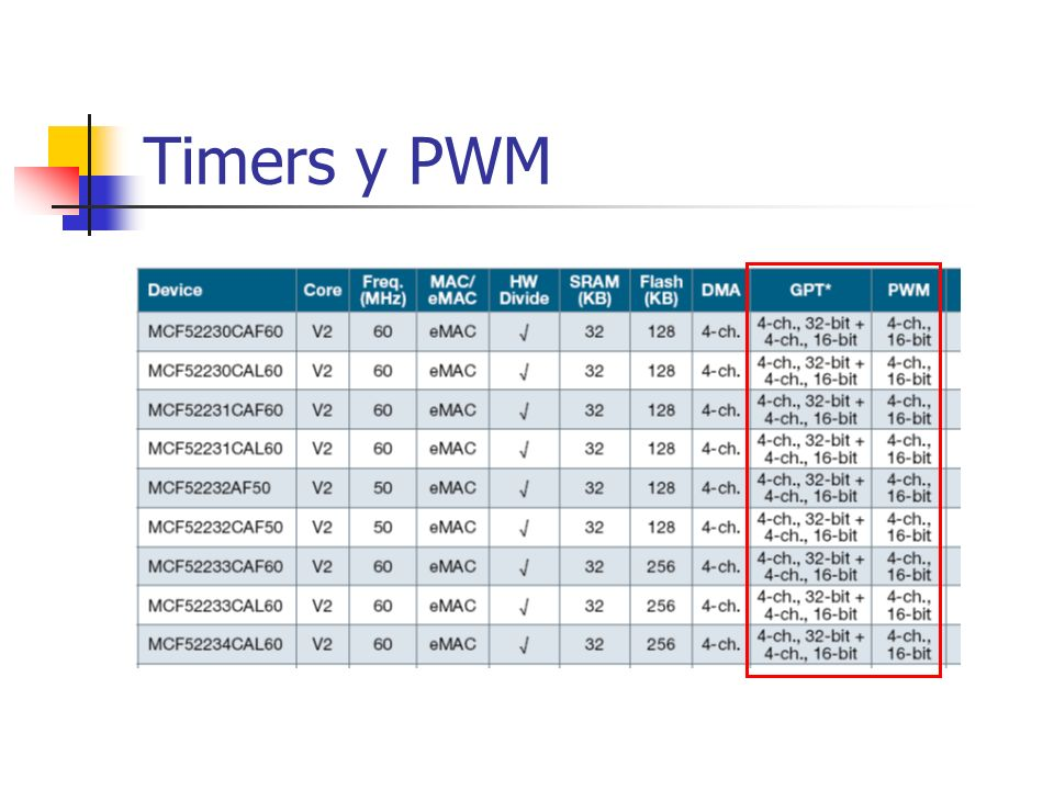 Timers y PWM