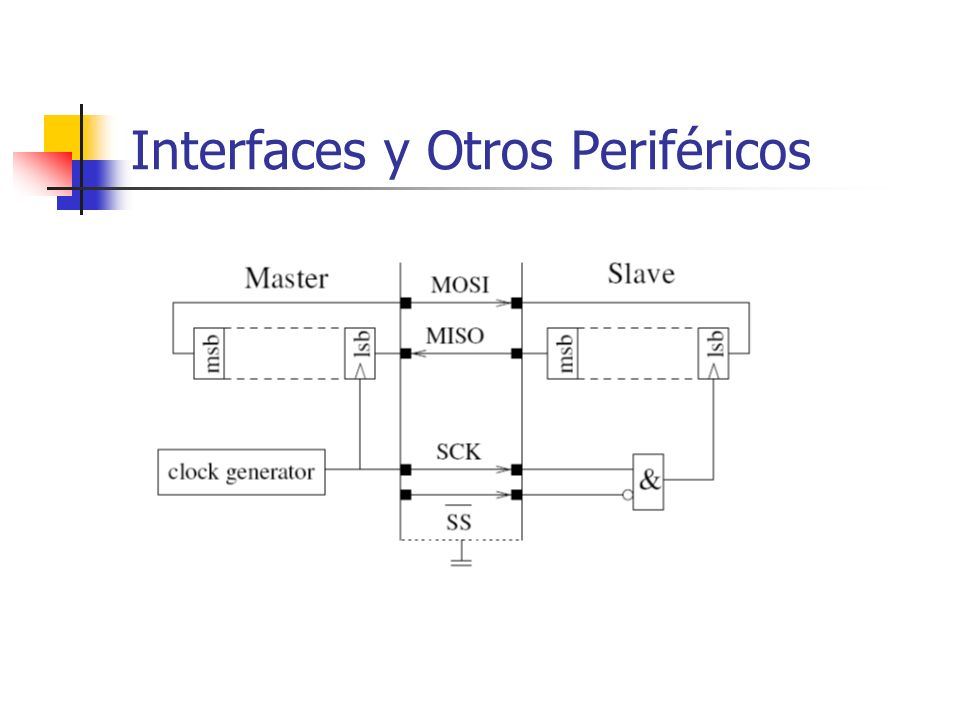Interfaces y Otros Periféricos