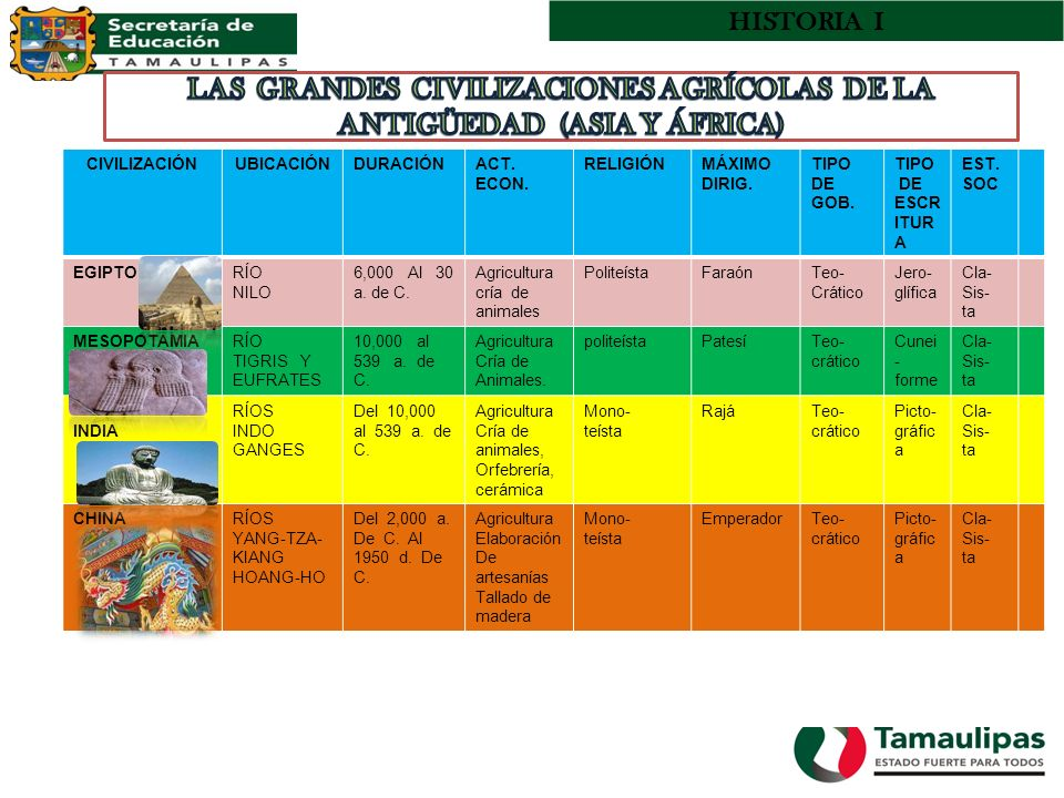 LAS GRANDES CIVILIZACIONES AGRÍCOLAS DE LA ANTIGÜEDAD (ASIA Y ÁFRICA)