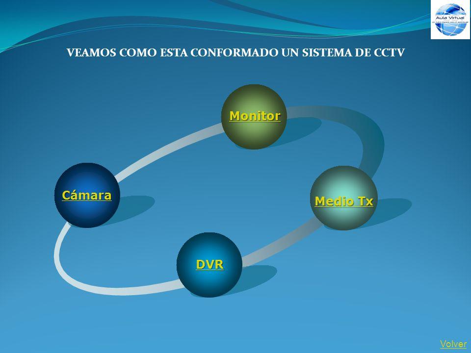 VEAMOS COMO ESTA CONFORMADO UN SISTEMA DE CCTV