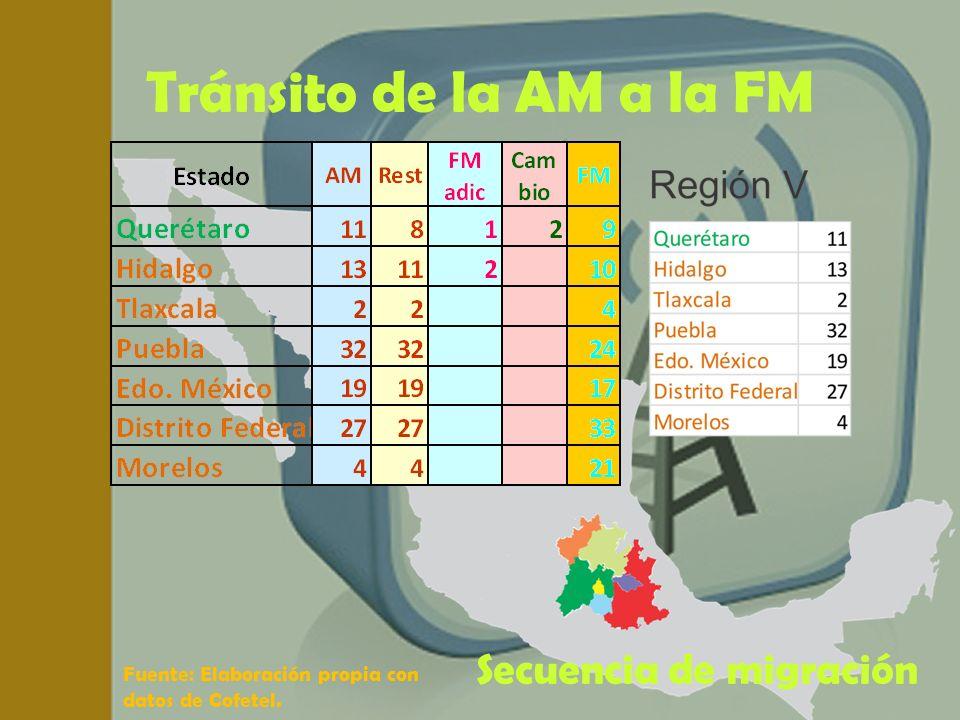 Tránsito de la AM a la FM Secuencia de migración