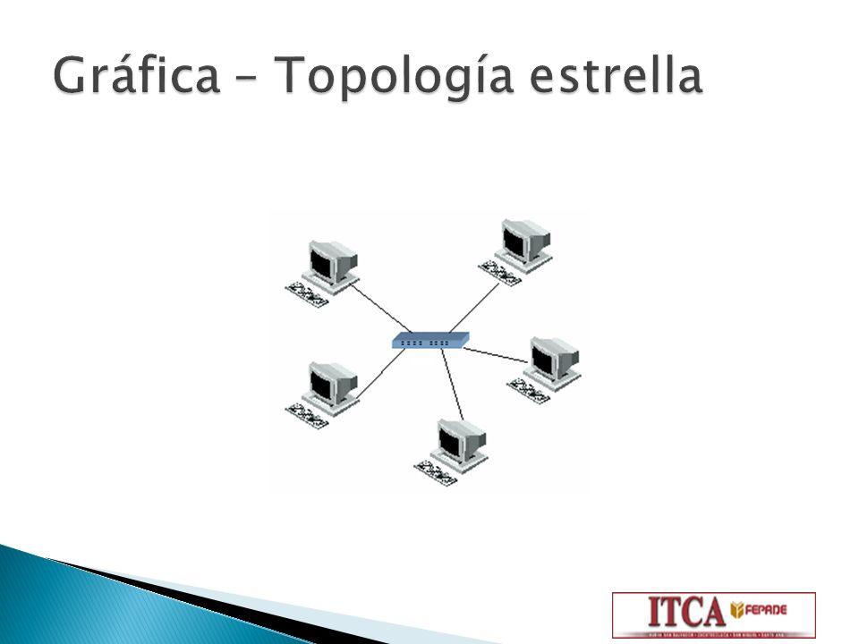 Gráfica – Topología estrella