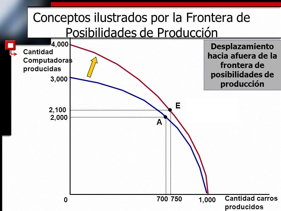 Conceptos ilustrados por la Frontera de Posibilidades de Producción