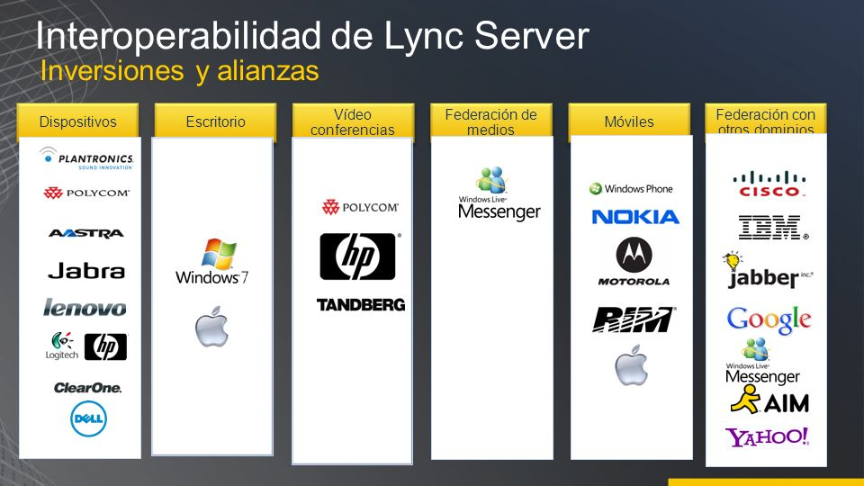 Interoperabilidad de Lync Server