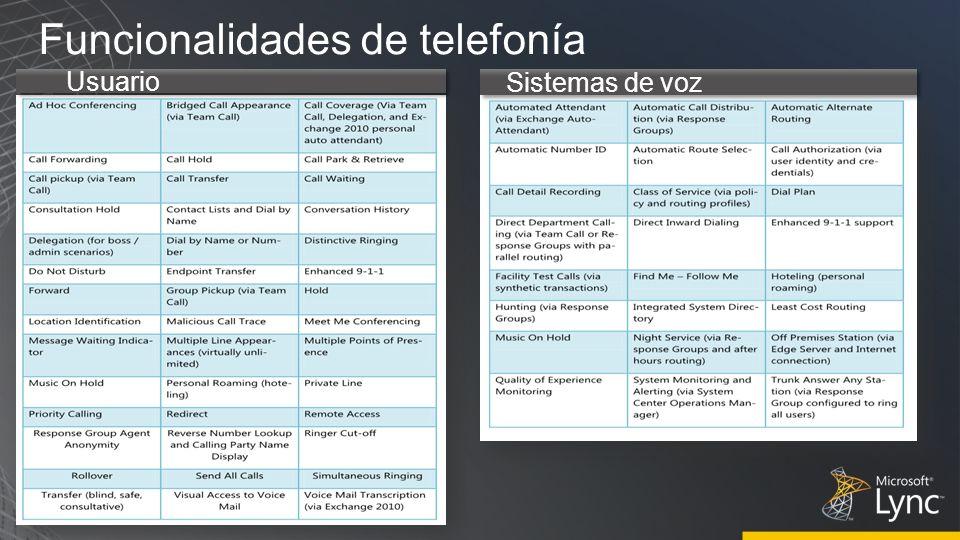 Funcionalidades de telefonía