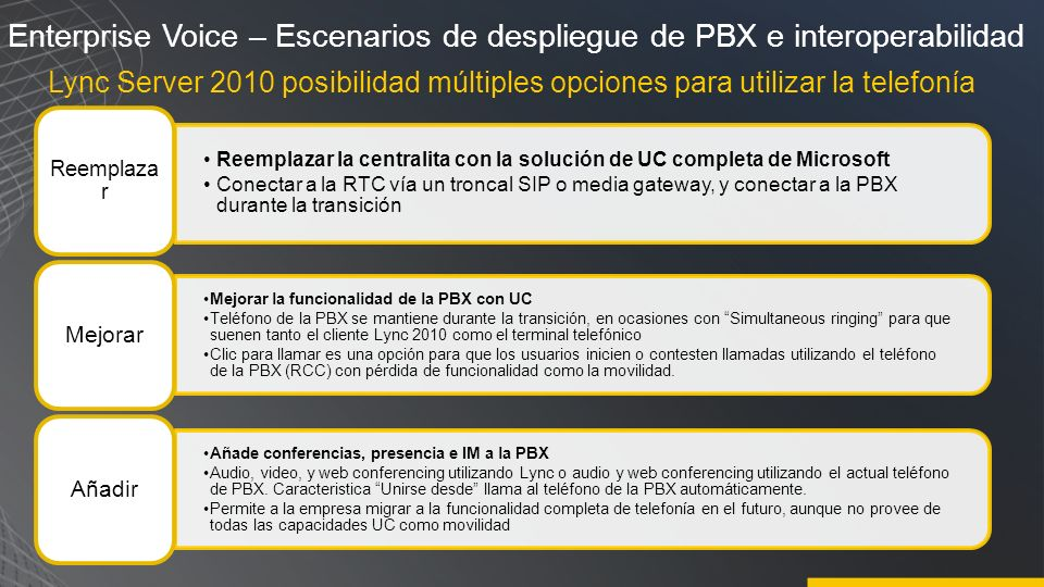 Enterprise Voice – Escenarios de despliegue de PBX e interoperabilidad