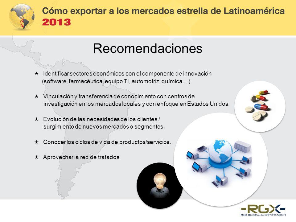 Recomendaciones Identificar sectores económicos con el componente de innovación. (software, farmacéutica, equipo TI, automotriz, química…).