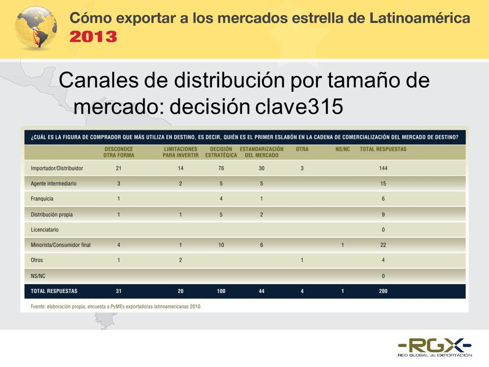 Canales de distribución por tamaño de mercado: decisión clave315