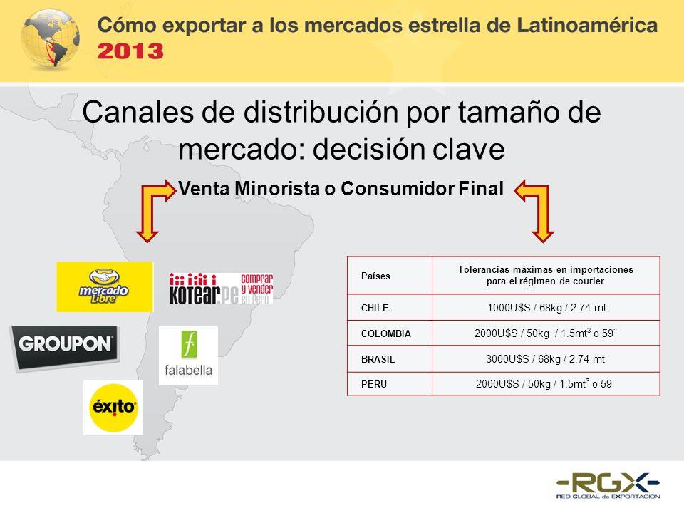 Canales de distribución por tamaño de mercado: decisión clave