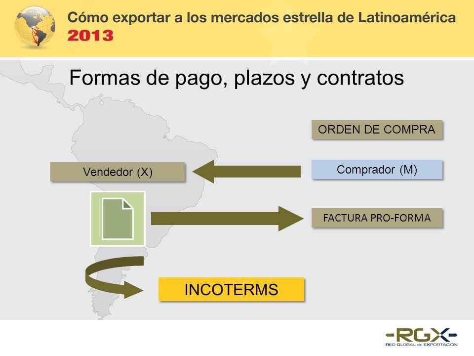 Formas de pago, plazos y contratos