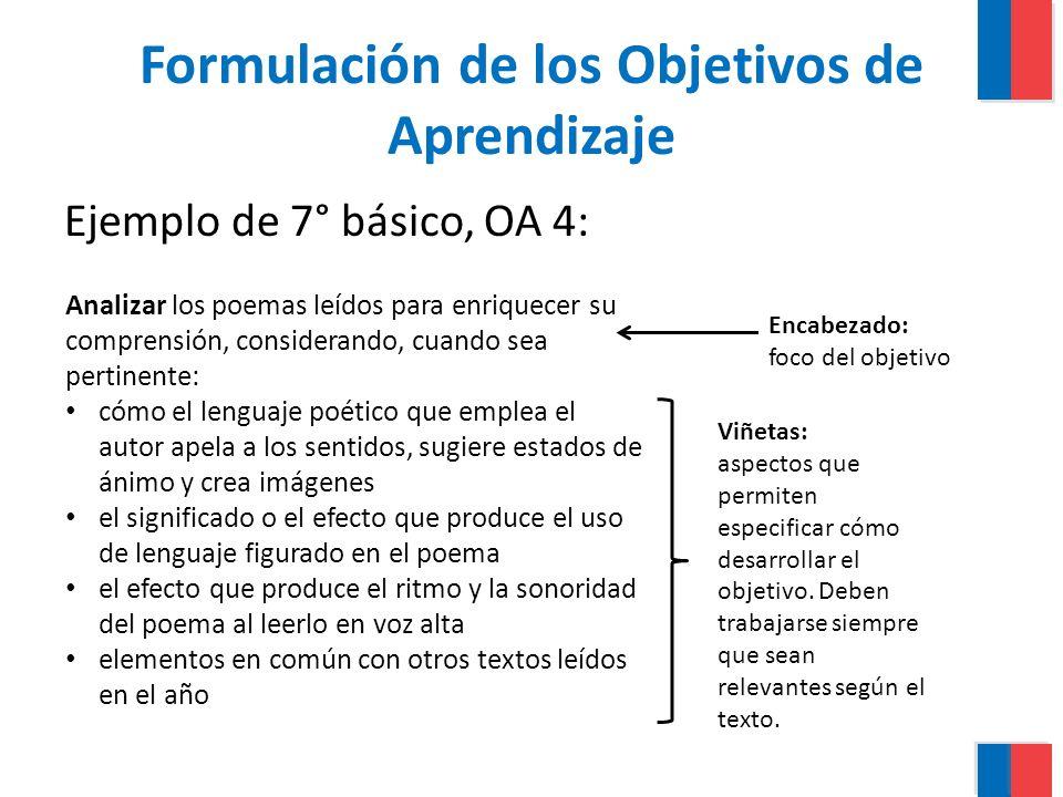 Formulación de los Objetivos de Aprendizaje