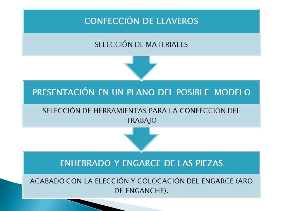 CONFECCIÓN DE LLAVEROS SELECCIÓN DE MATERIALES