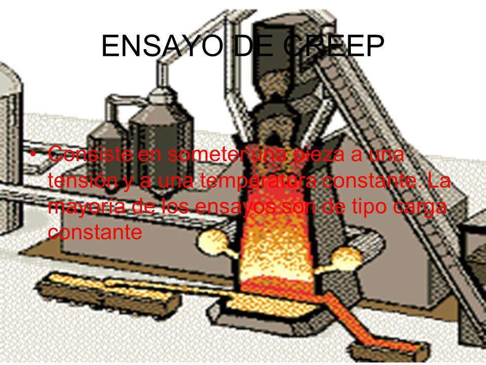 ENSAYO DE CREEP Consiste en someter una pieza a una tensión y a una temperatura constante.