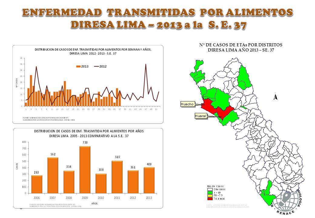 ENFERMEDAD TRANSMITIDAS POR ALIMENTOS DIRESA LIMA – 2013 a la S. E. 37