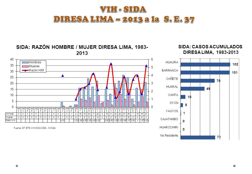 VIH - SIDA DIRESA LIMA – 2013 a la S. E. 37