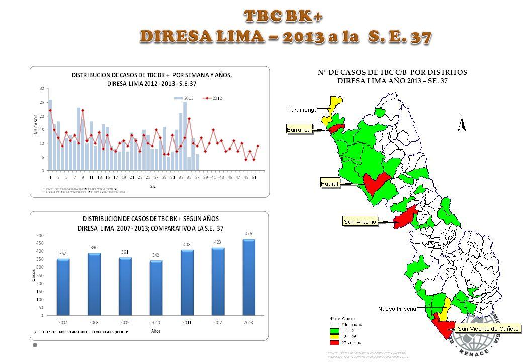 N° DE CASOS DE TBC C/B POR DISTRITOS