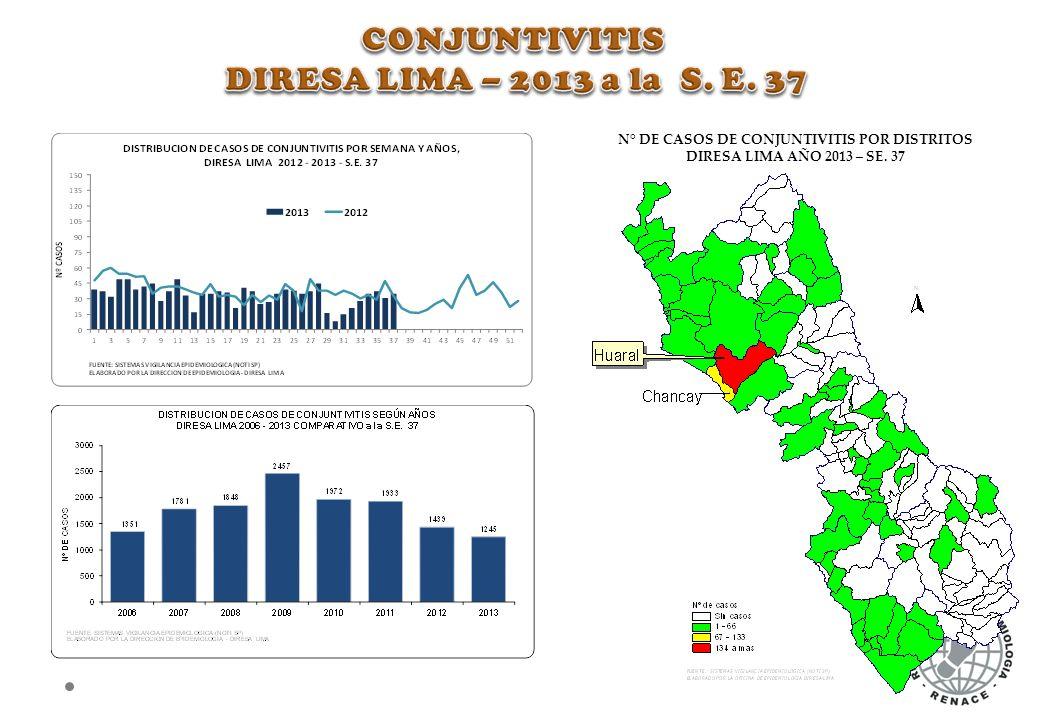 N° DE CASOS DE CONJUNTIVITIS POR DISTRITOS
