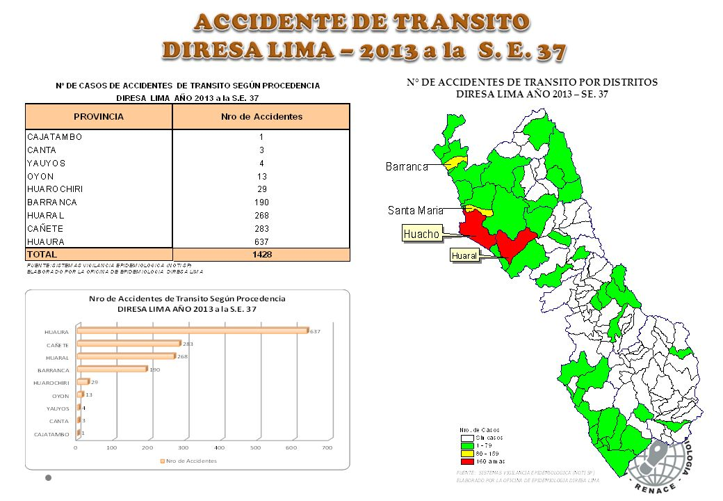 N° DE ACCIDENTES DE TRANSITO POR DISTRITOS