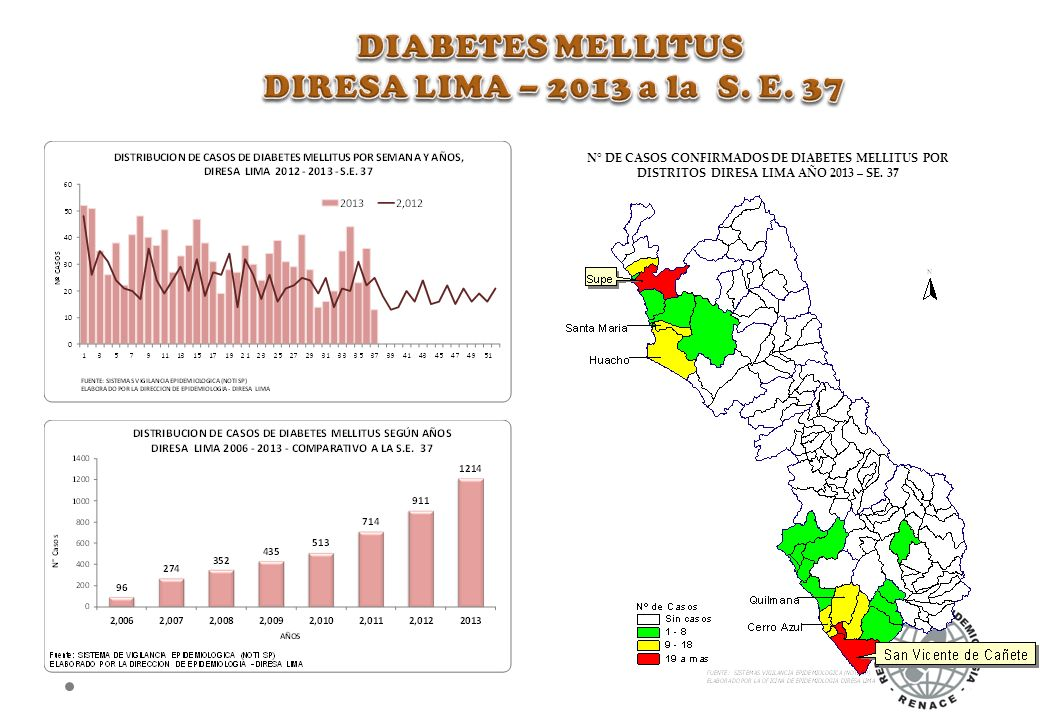 DIABETES MELLITUS DIRESA LIMA – 2013 a la S. E. 37