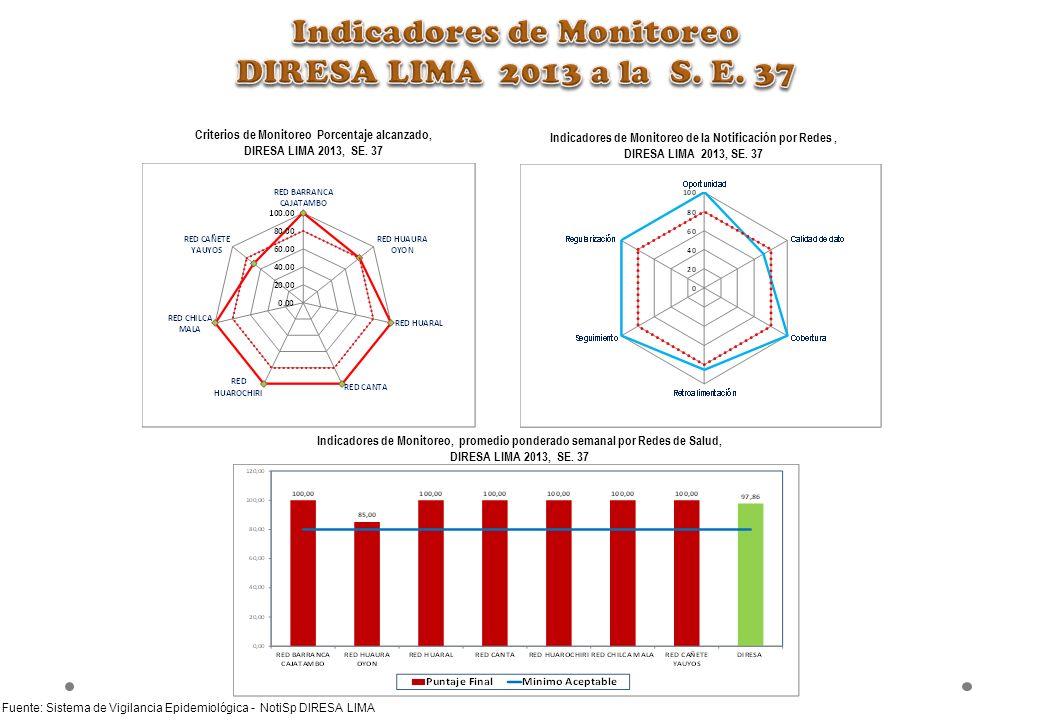 Indicadores de Monitoreo DIRESA LIMA 2013 a la S. E. 37