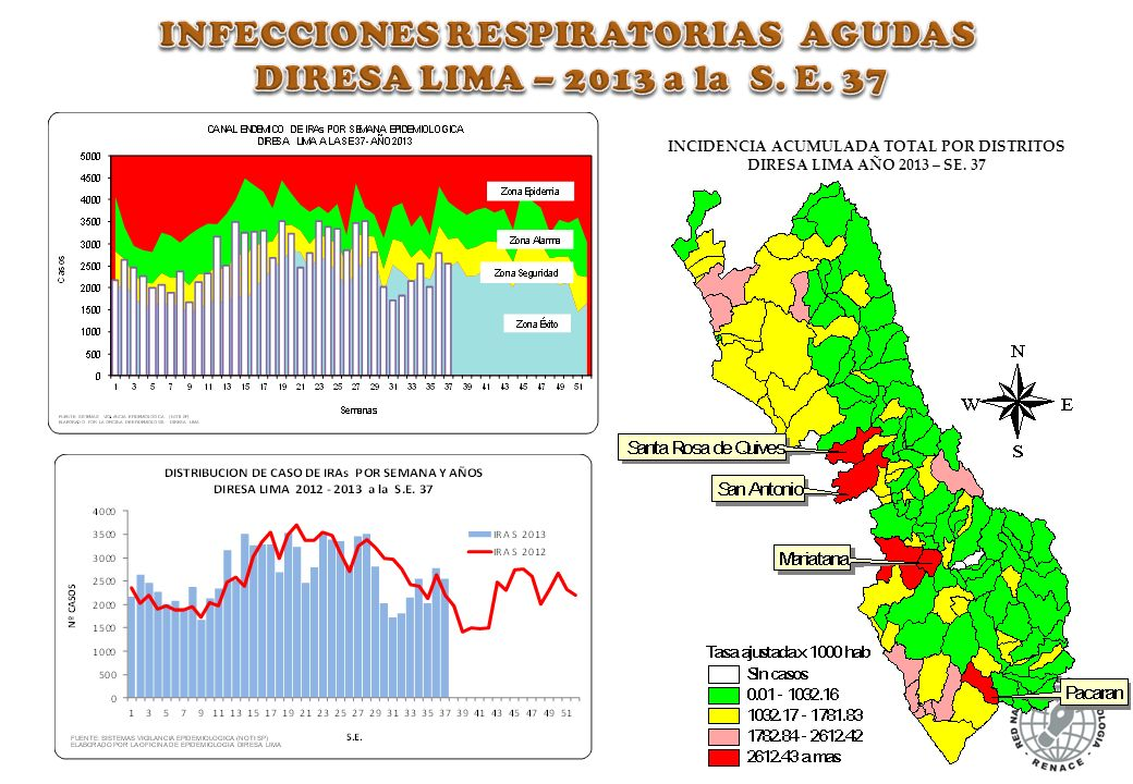 INFECCIONES RESPIRATORIAS AGUDAS DIRESA LIMA – 2013 a la S. E. 37