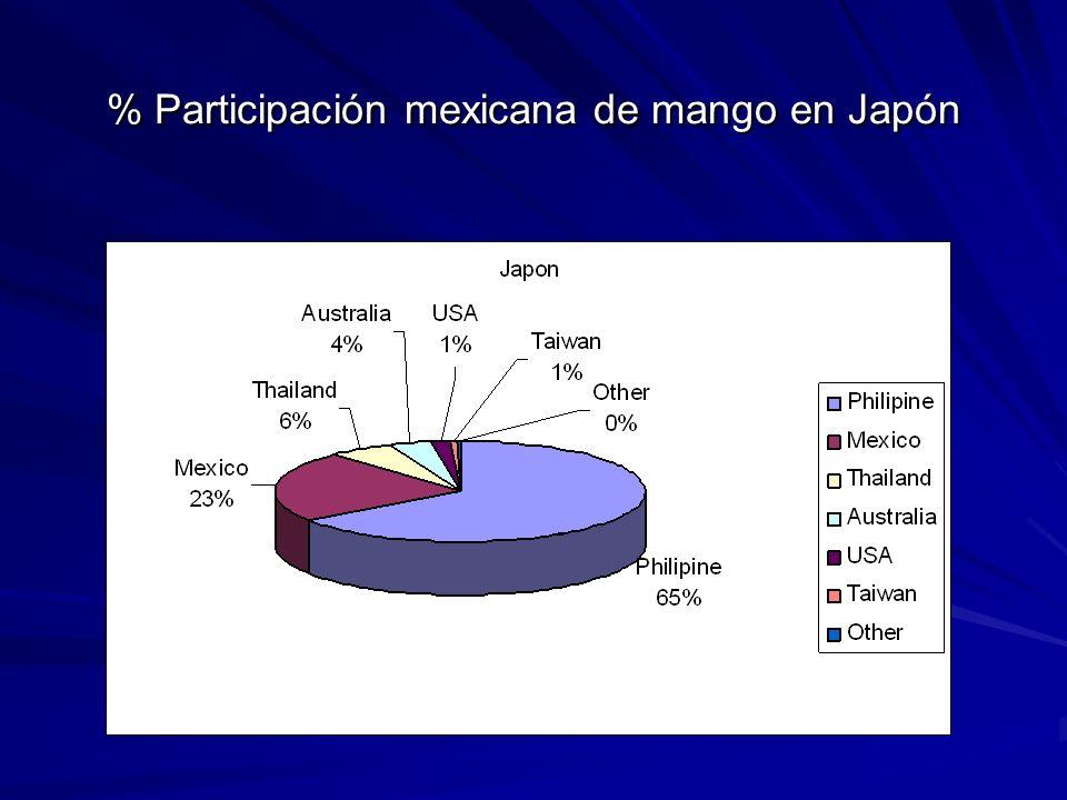 % Participación mexicana de mango en Japón