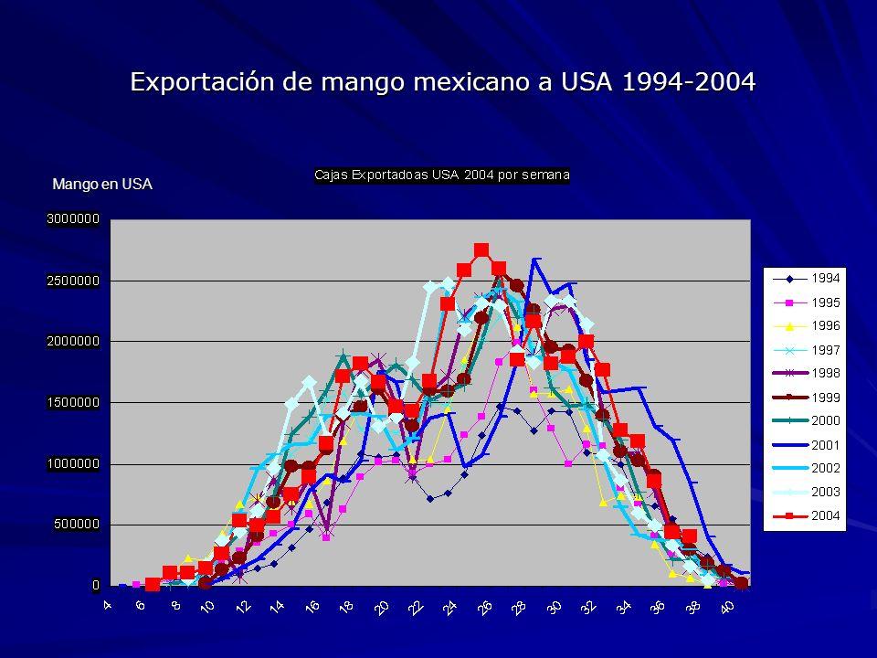 Exportación de mango mexicano a USA 1994-2004