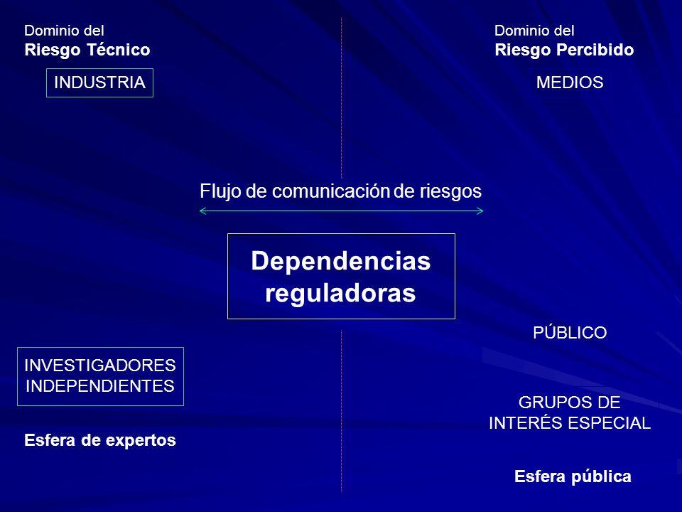 Dependencias reguladoras