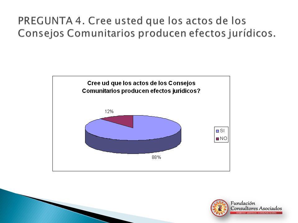 PREGUNTA 4. Cree usted que los actos de los Consejos Comunitarios producen efectos jurídicos.