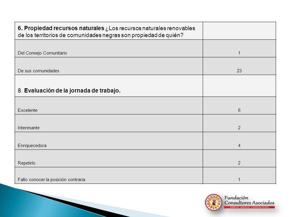 8. Evaluación de la jornada de trabajo.