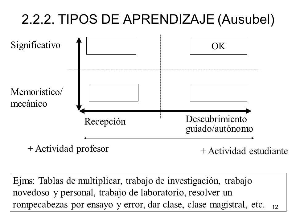 2.2.2. TIPOS DE APRENDIZAJE (Ausubel)