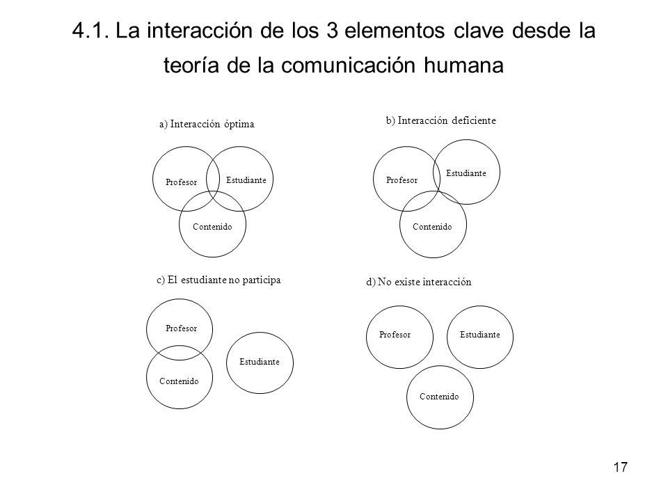 4.1. La interacción de los 3 elementos clave desde la teoría de la comunicación humana