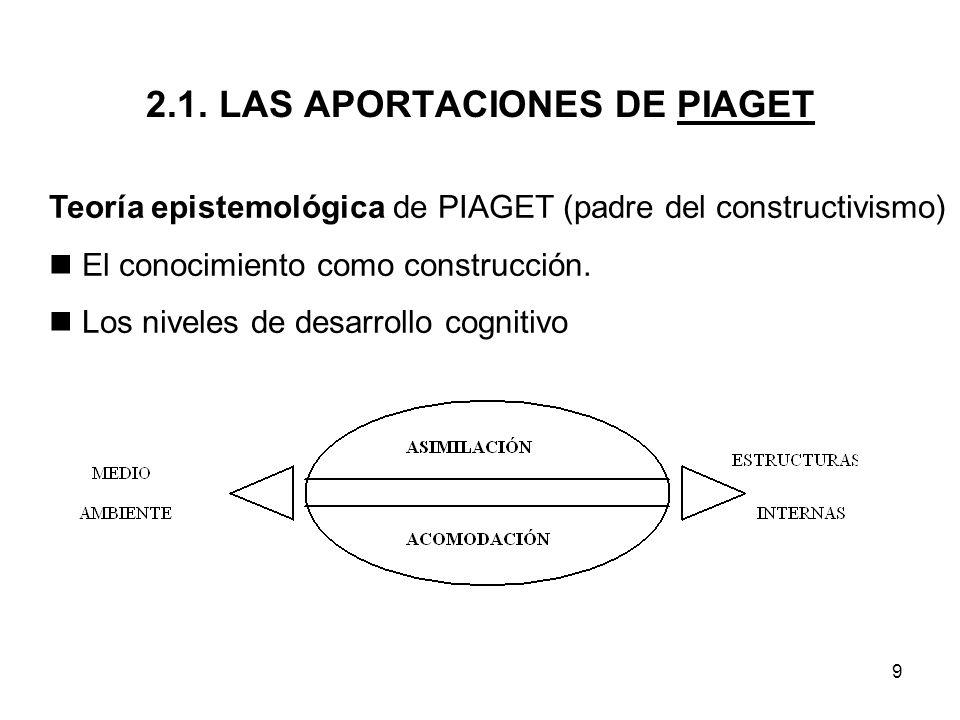 2.1. LAS APORTACIONES DE PIAGET