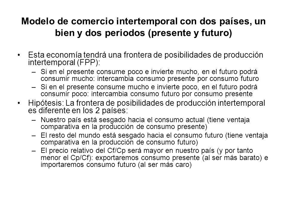 Modelo de comercio intertemporal con dos países, un bien y dos periodos (presente y futuro)