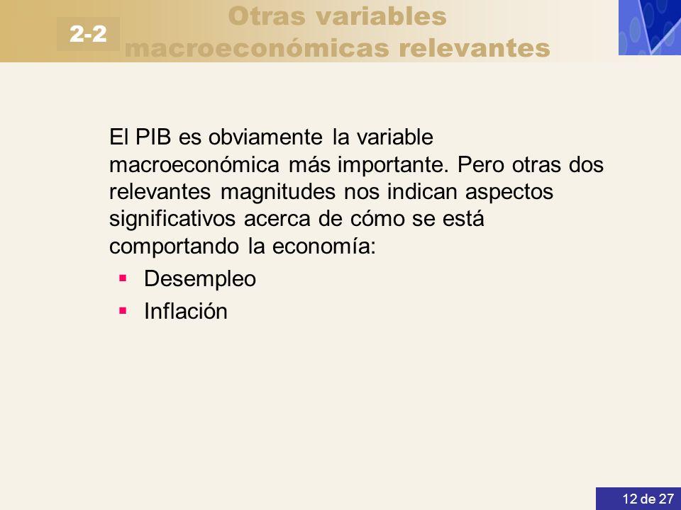 Otras variables macroeconómicas relevantes