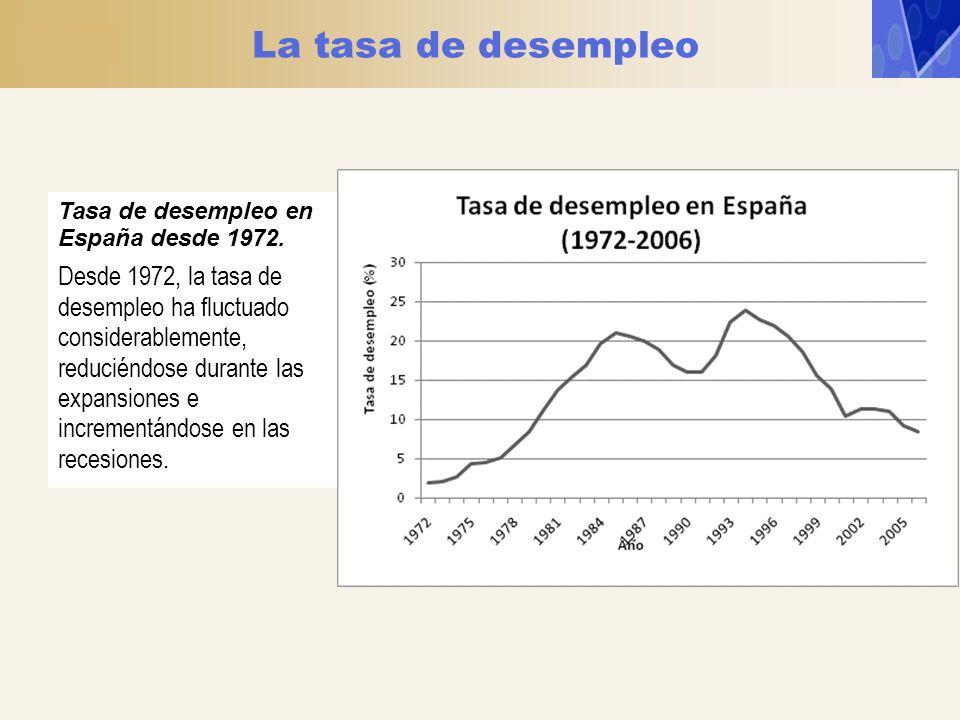 La tasa de desempleo Tasa de desempleo en España desde 1972.