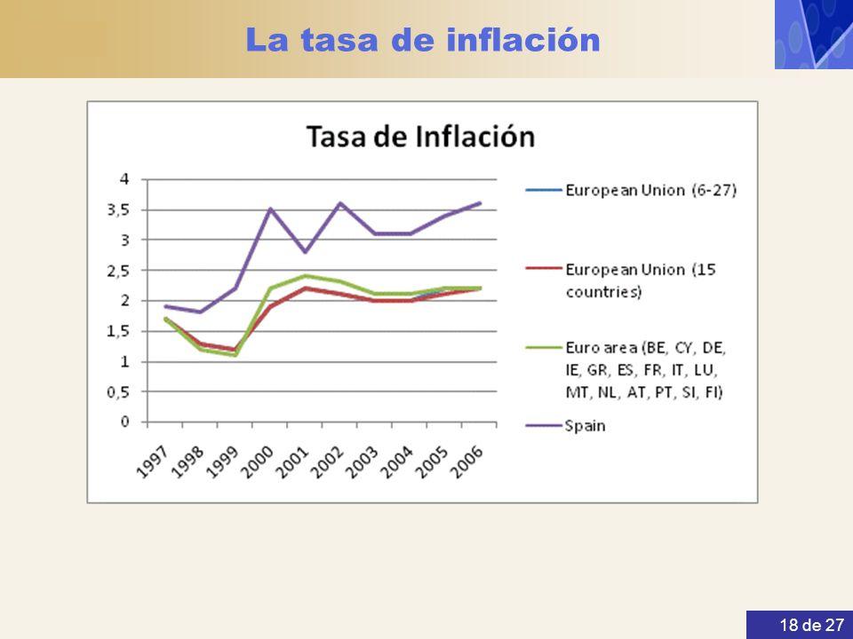 La tasa de inflación 18 de 27