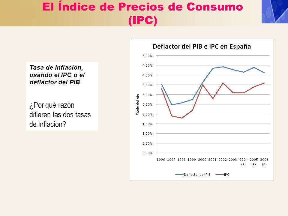 El Índice de Precios de Consumo (IPC)