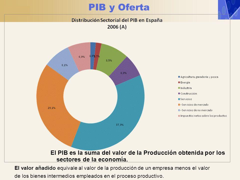 PIB y Oferta El PIB es la suma del valor de la Producción obtenida por los sectores de la economía.