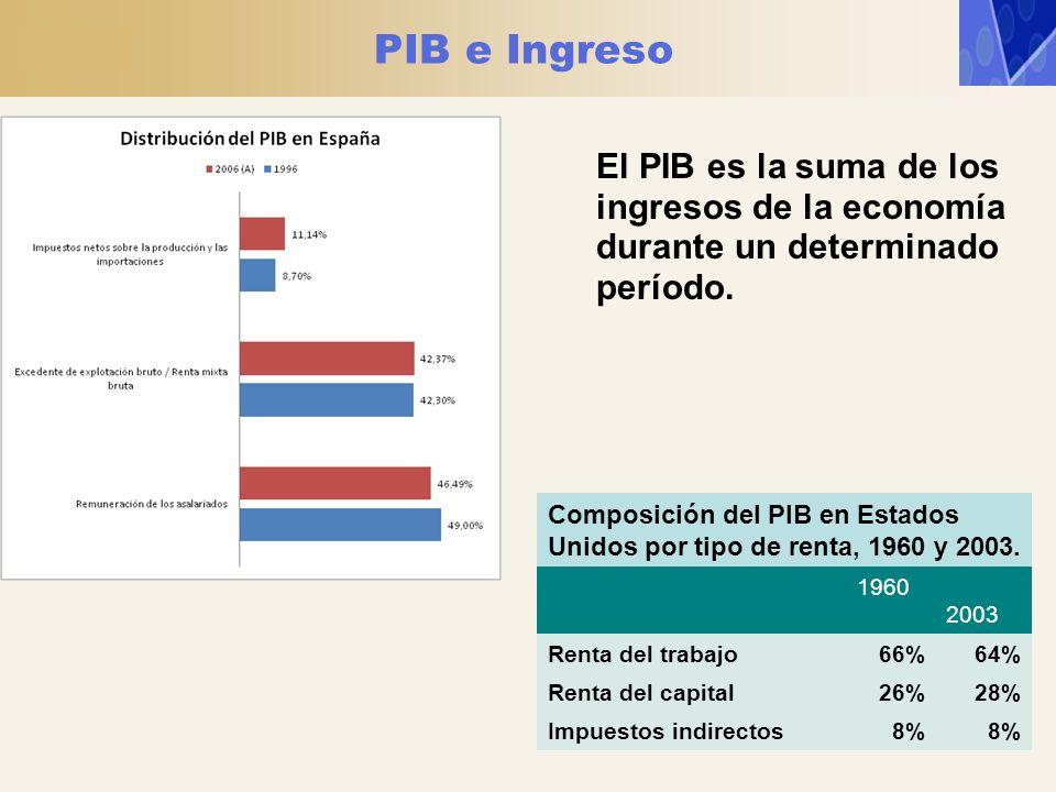 PIB e Ingreso El PIB es la suma de los ingresos de la economía durante un determinado período.