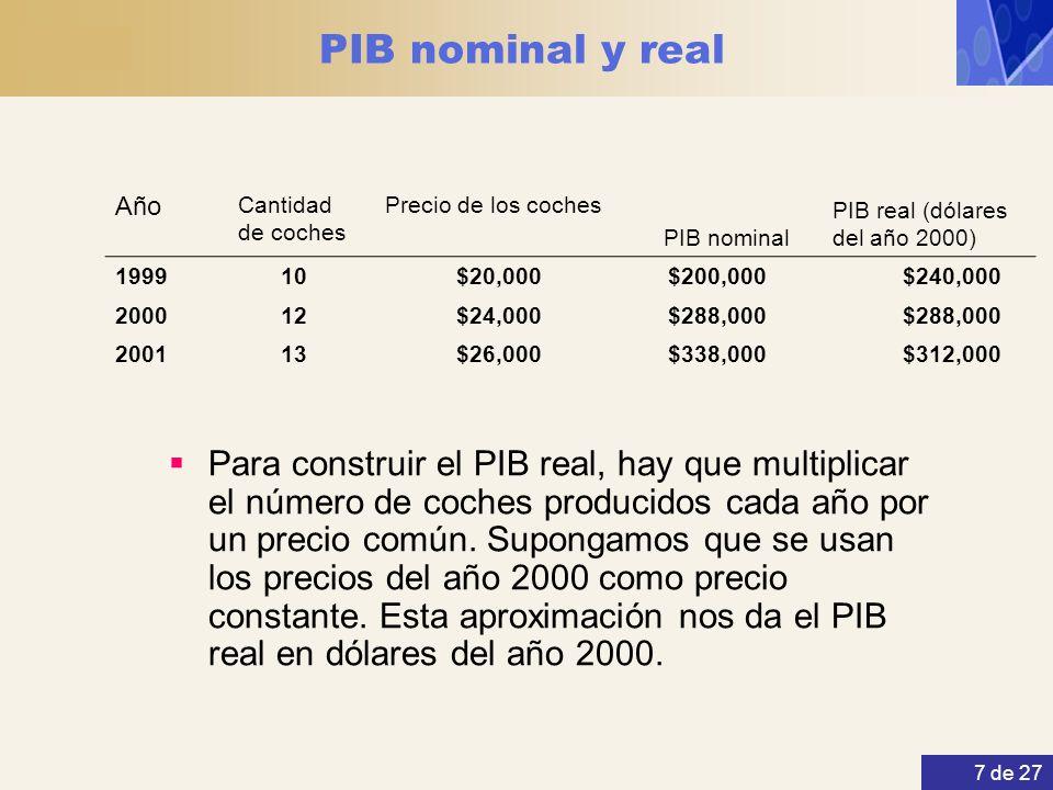 PIB nominal y real Año. Cantidad de coches. Precio de los coches. PIB nominal. PIB real (dólares del año 2000)