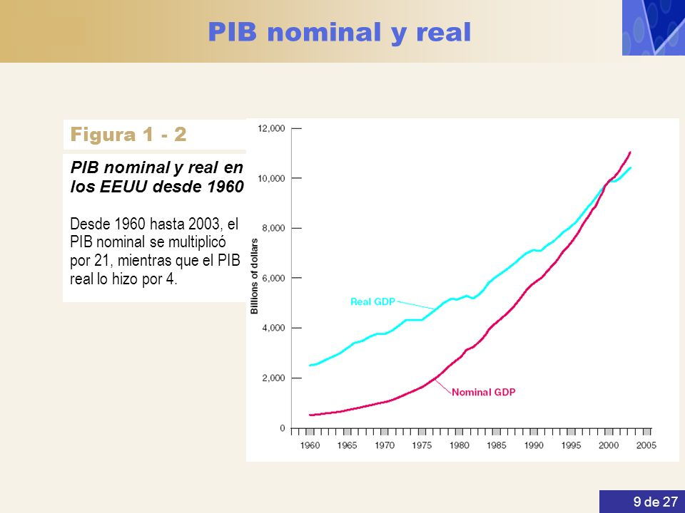 PIB nominal y real Figura 1 - 2