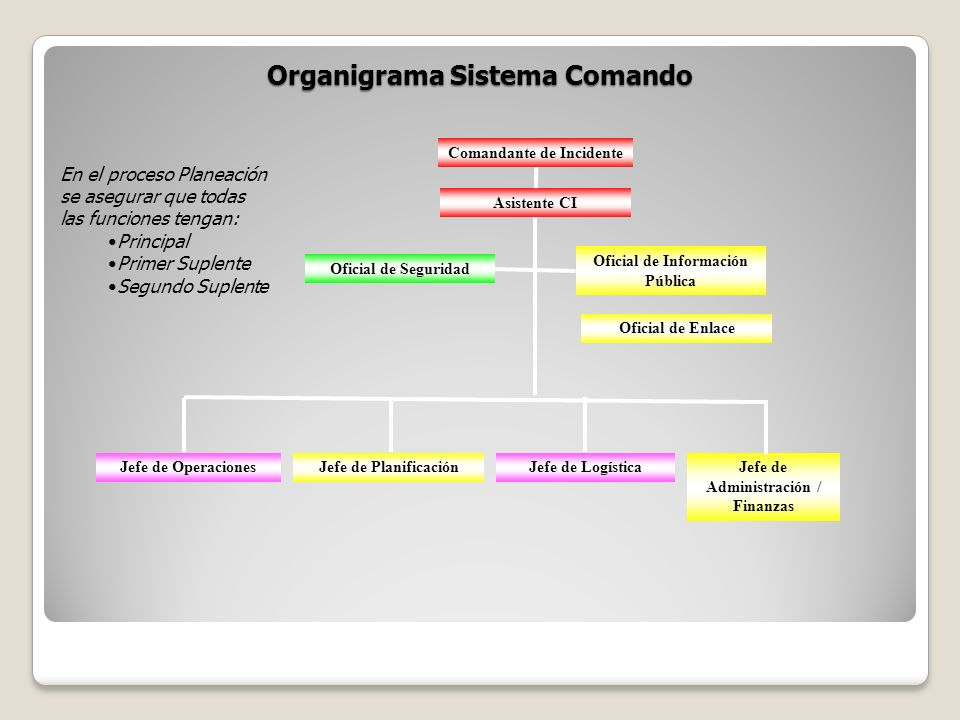 Organigrama Sistema Comando