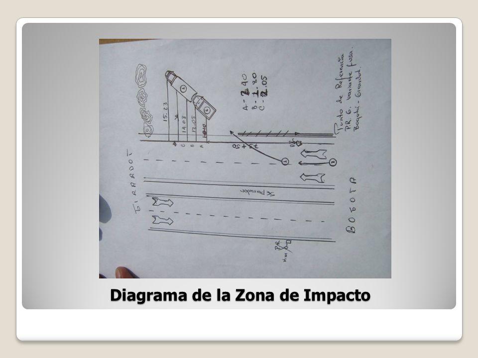 Diagrama de la Zona de Impacto