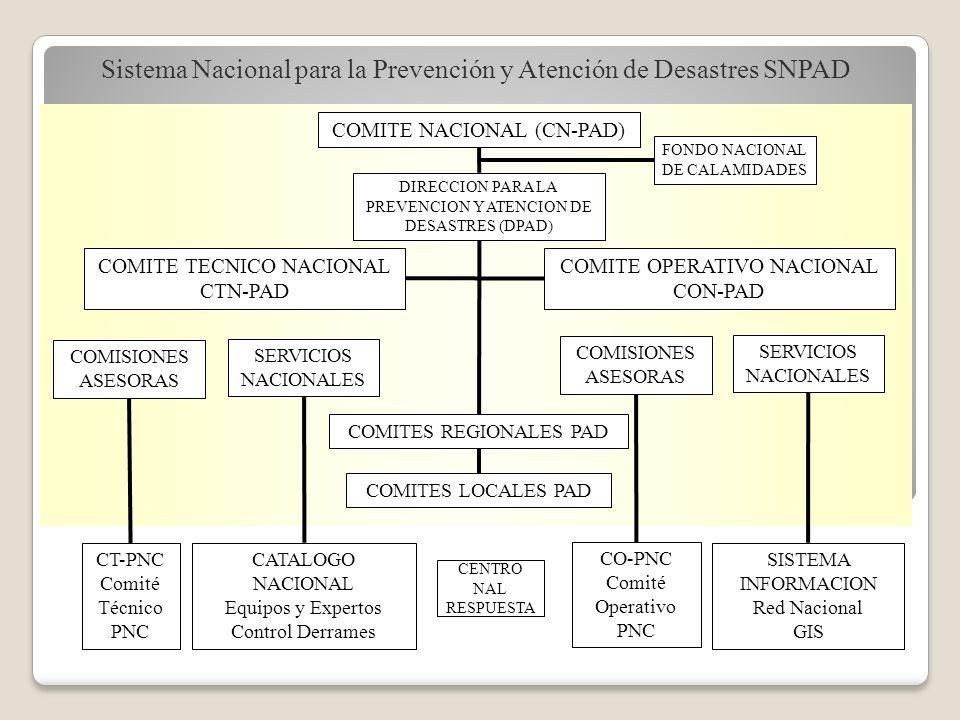 Sistema Nacional para la Prevención y Atención de Desastres SNPAD