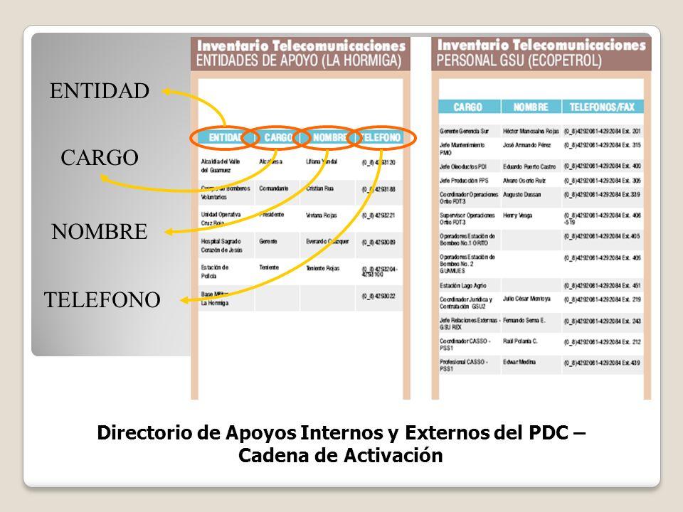 Directorio de Apoyos Internos y Externos del PDC –