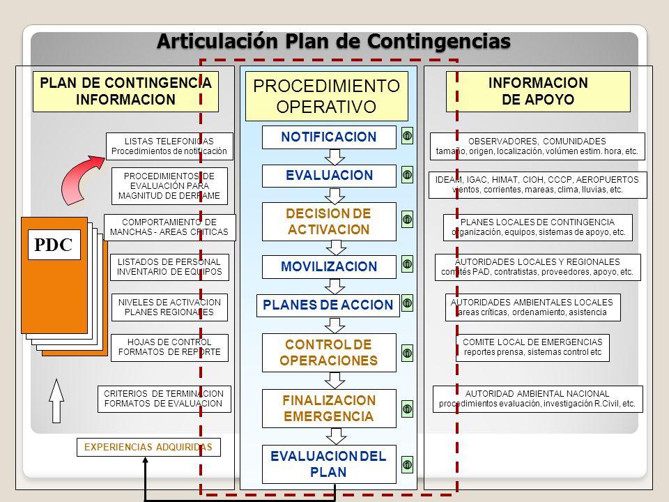 Articulación Plan de Contingencias